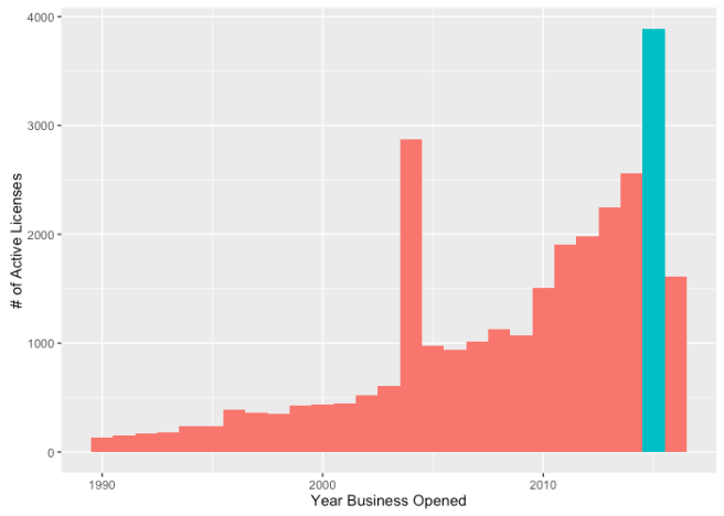 businessesSince1990.2015